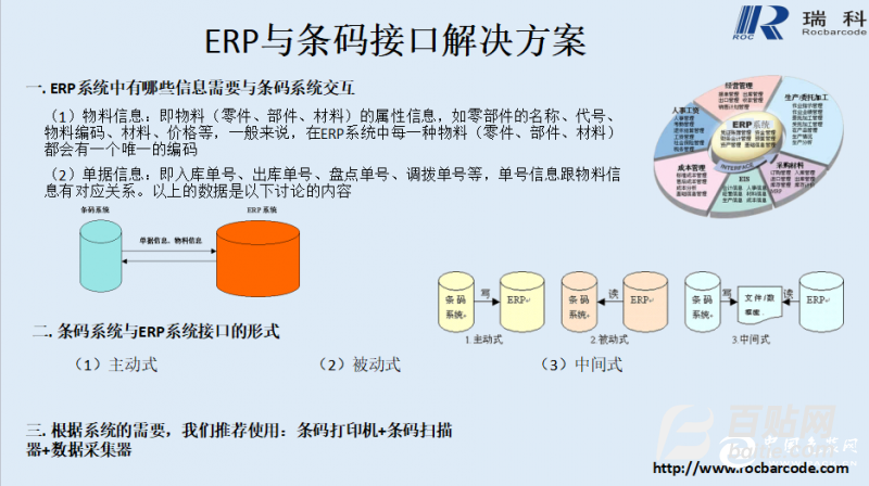 条码ERP接口解决方案图片