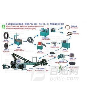 供应专业提供废旧轮胎胶粉生产线设备-青橡机械图片