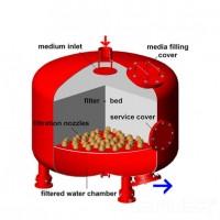 沃迪思德全自动浅层砂过滤器 浅层过滤器布集水器图片