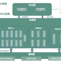 什么是校园建设信息化-数字化校园系统产品方案图片
